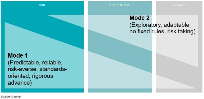 Mode-1-Mode-2-Gartner